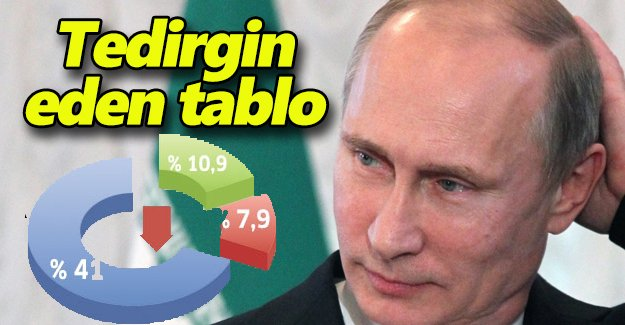 Putin'i tedirgin eden tablo